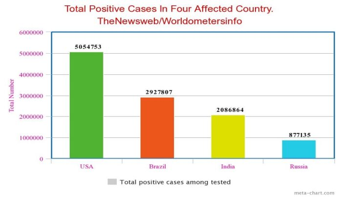 As India crossed 2 million Coronavirus infection mark, the graph compares its standing vis-a-vis other severely affected countries. (Courtesy: TheNewsweb technical team)